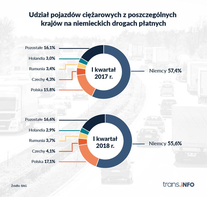 Udział pojazdów ciężarowych z poszczególnych krajów na niemieckich drogach płatnych