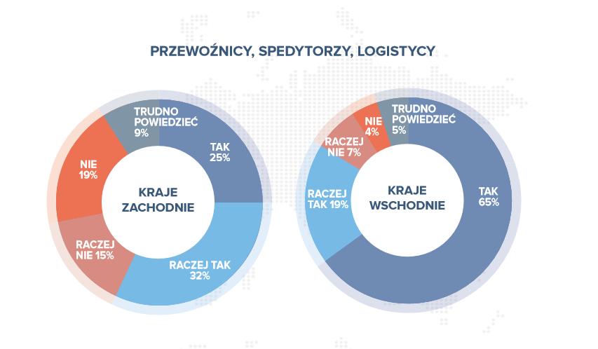 Dyrektywa biurokracja transport