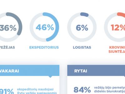 Stulbinančios vežėjų prognozės. Kokią įtaką rinkai turės Direktyva dėl darbuotojų komandiravimo? [infografikas]