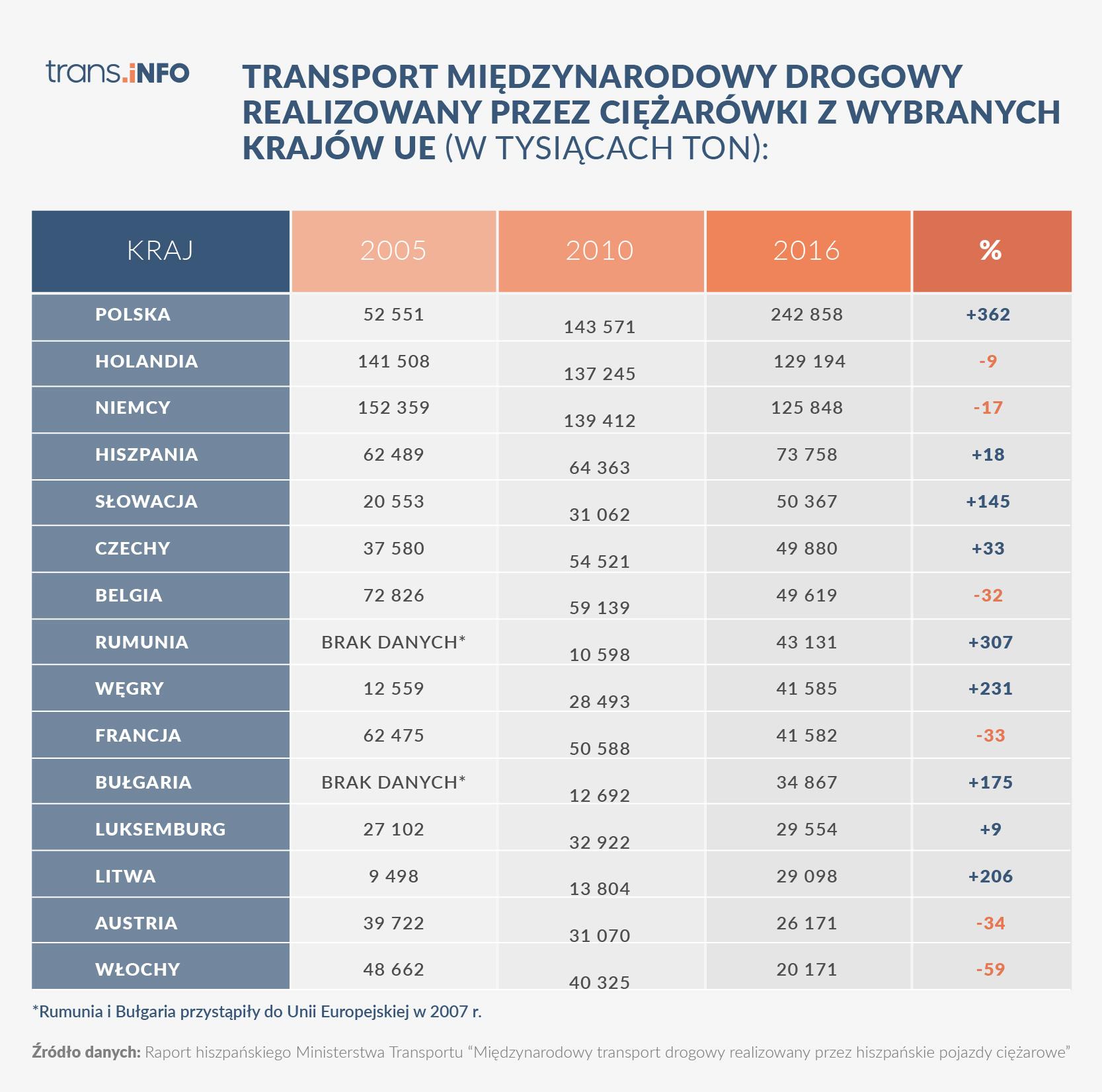 Dyrektywa o delegowaniu przegłosowania. Ta tabela wyjaśnia dlaczego Europie Zachodniej tak zależy na utrudnieniu funkcjonowania wschodnim przewoźnikom.