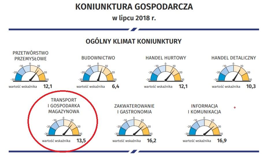 Koniunktura gospodarcza w Polsce - dane GUS