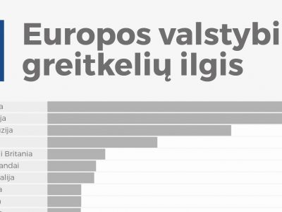 Lietuva 25 vietoje pagal greitkelių ilgį. Kuri šalis pirmauja?