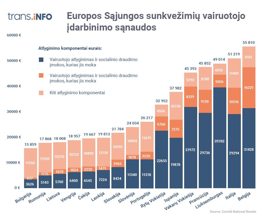 Europos Sąjungos šalių sunkvežimių vairuotojų įdarbinimo sąnaudos. Remiantis Prancūzijos nacionalinės kelių kompanijos (Comité National Routier) ataskaita (2016 m.), išnagrinėjus 2016 m. duomenis, vidutiniškai Lietuvos darbdavys per metus turėjo išleisti 18 008 Eur. Blogiau tik Bulgarijoje ir Rumunijoje.