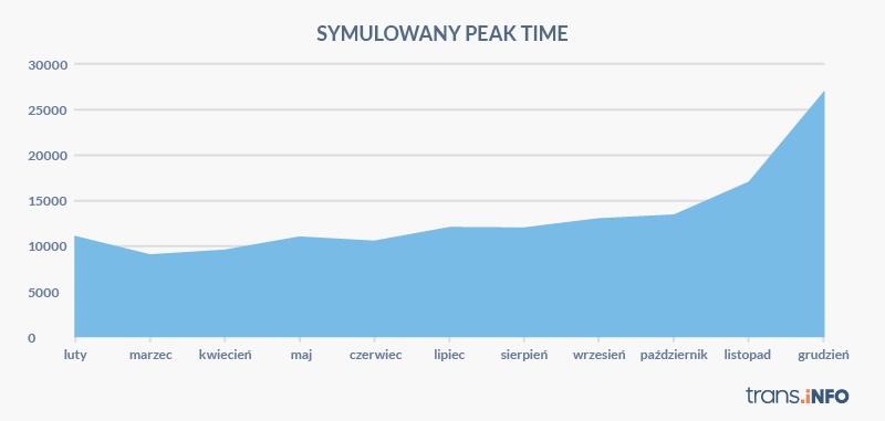 symulacja peak time