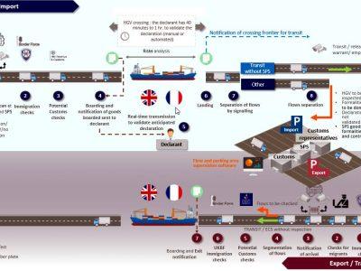 Francuski Urząd Celny radzi, jak przygotować się do odpraw celnych, gdyby doszło do twardego Brexitu