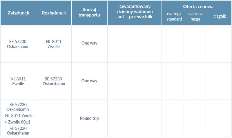 Gefco - artykuł sponsorowany tabelka