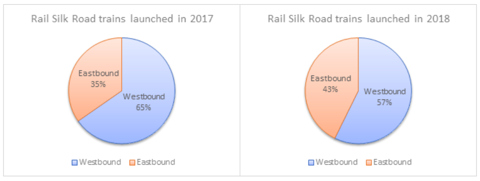 trains from China to EU (westbound) and from EU to China (eastbound)