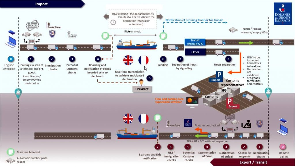 The French Customs Office advises on how to prepare for customs