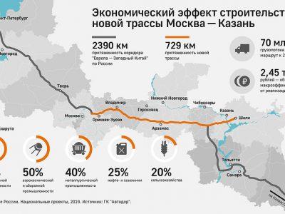 Платная скоростная трасса, которая поможет России увеличить транзитный трафик