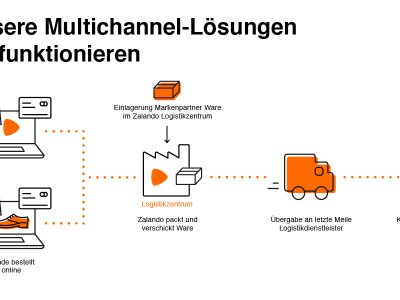 Zalando möchte Multi-Channel-Modelle für seine ZFS-Partner öffnen