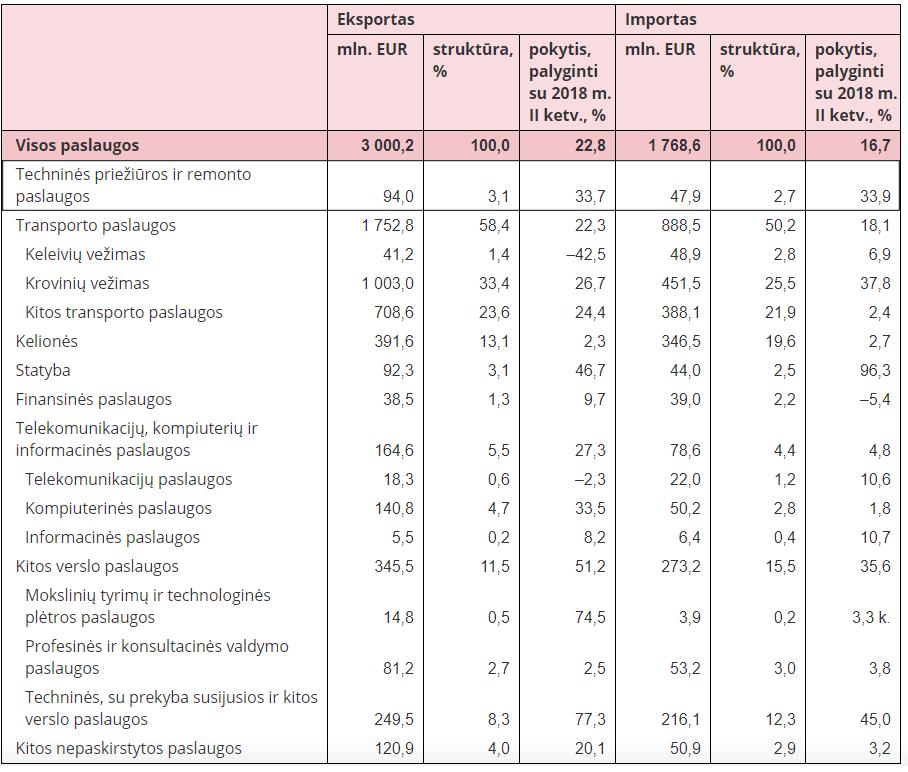 Šalt. Lietuvos statistikos departamentas