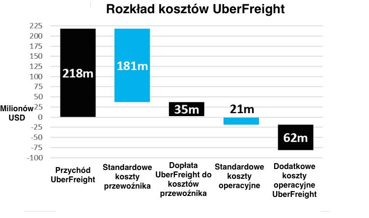 Uber Freight rozkład kosztów