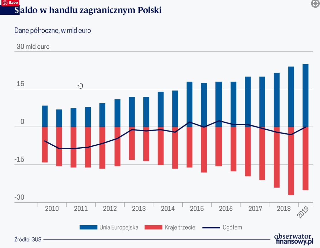 Zróżnicowanie handlu zagranicznego Polski