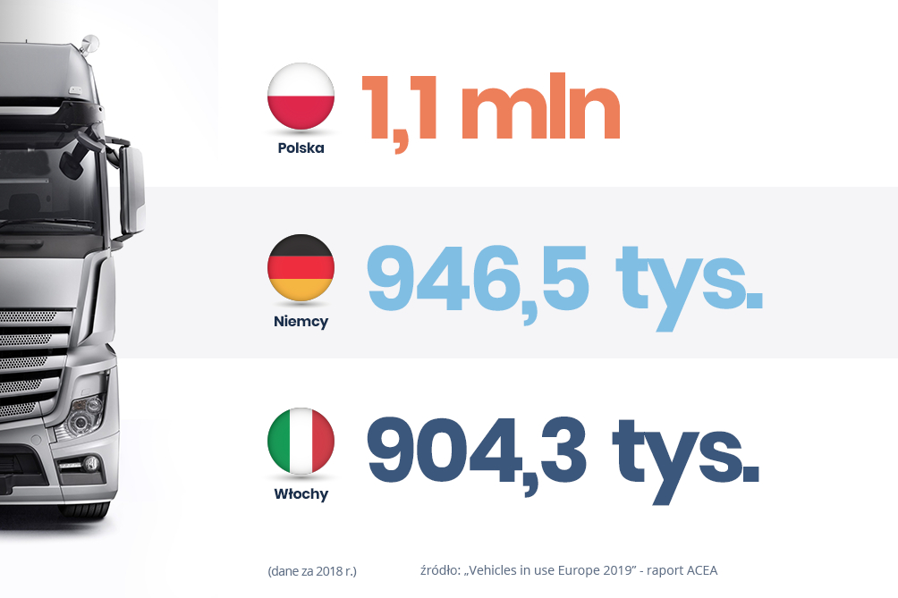 Polska numerem 1 w Europie. Mamy największą flotę ciężarową