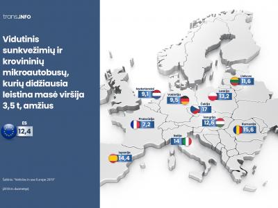 Vidutinis Lietuvos sunkvežimių amžius – 11,6 metų. Mūsų parkas geresnis nei Lenkijoje