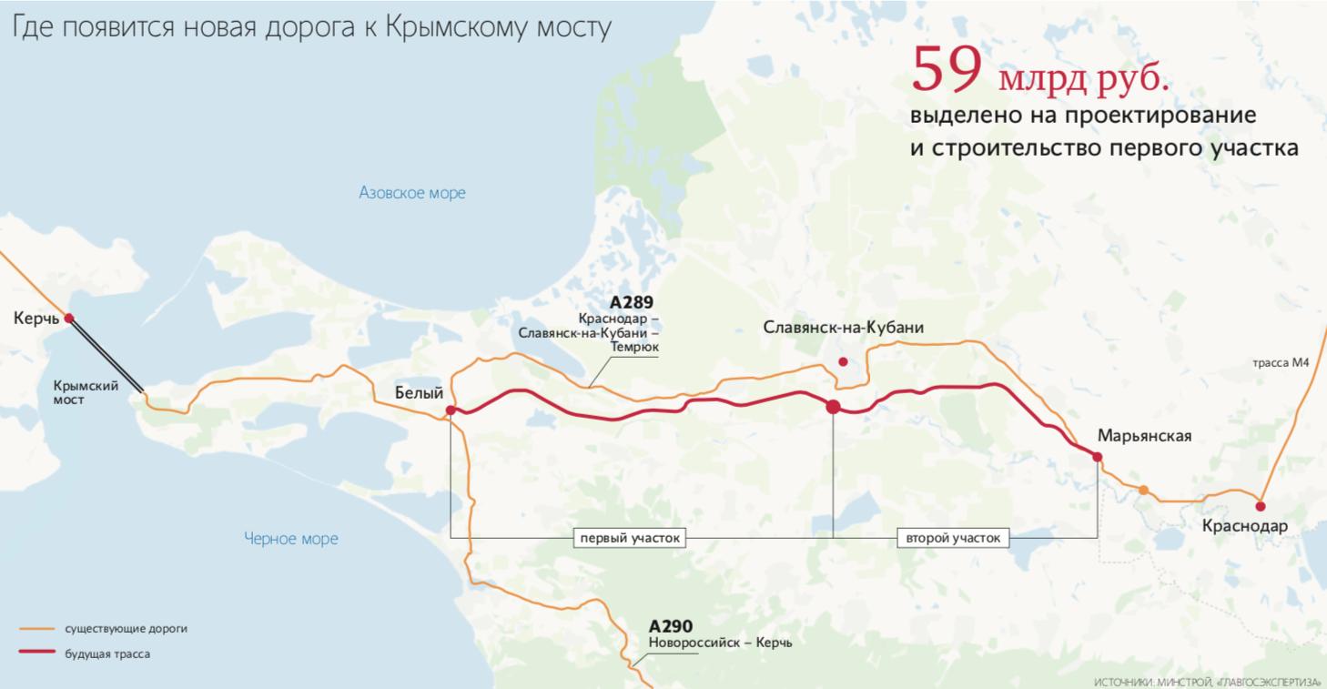 В Крыму начнут строить новую дорогу за 1,3 млрд евро. В Крыму приступили к реализации проекта строительства нового отрезка федеральной автодороги А-289 Краснодар — Славянск-на-Кубани — Темрюк — автодорога А-290 Новороссийск — Керчь. Предполагается, что строительство новой магистрали в Керчь будет завершено в 2022 году.