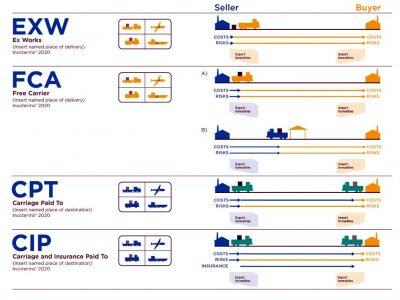 Incoterms 2020 – check how it is different from Incoterms 2010