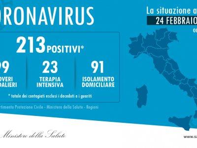 Coronavirus: Italien richtet Sperrzonen ein
