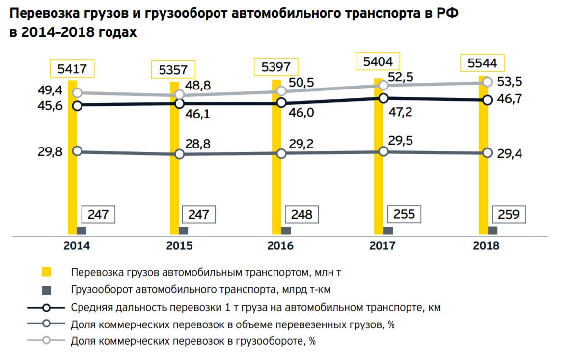 Перевозка грузов и грузооборот автомобильного транспорта России