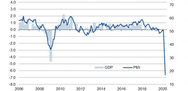 PMI:Deutsche Wirtschaft verzeichnet Rekordrückgänge