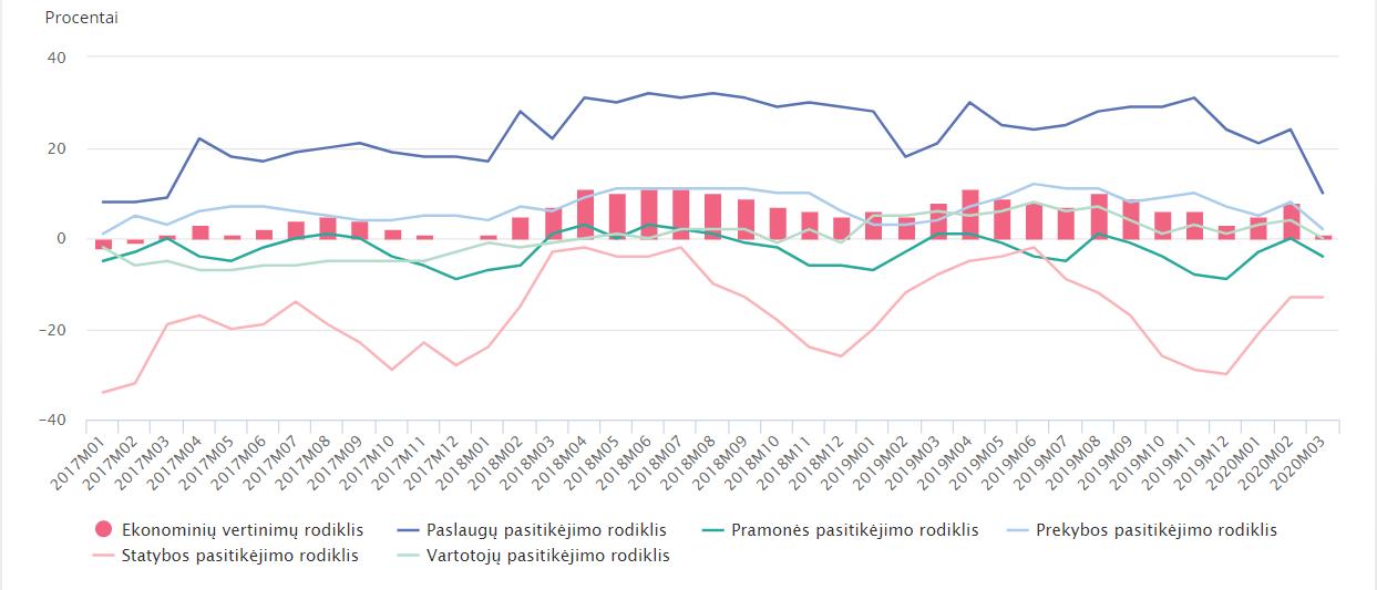 Lietuvos verslo tendencijų ir ekonominių vertinimų rodikliai 2020 m.