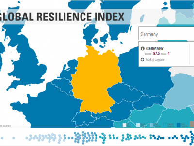 FM Global Resilience Index 2020 – welches Land wird sich von der Pandemie am schnellsten erholen?