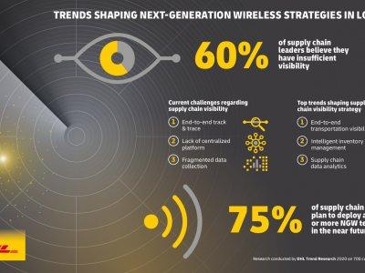 75 Prozent der Manager planen die Einführung mindestens einer Drahtlostechnologie der nächsten Generation in naher Zukunft