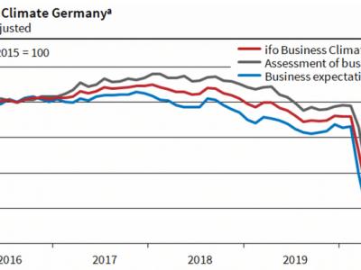 Vokietijos ekonominė padėtis pamažu stabilizuojasi. Vežėjai gali tikėtis transporto užsakymų skaičiaus padidėjimo ir tarifų augimo
