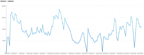 Die Transportnachfrage in Deutschland normalisiert sich wieder. Auch die Preise steigen langsam.