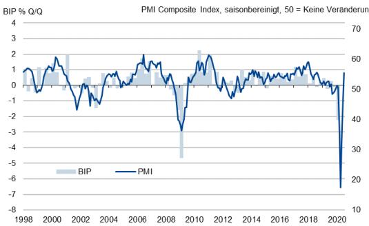 PMI deutlich über den Erwartungen,  ifo Geschäftsklimaindex steigt drittes Mal in Folge