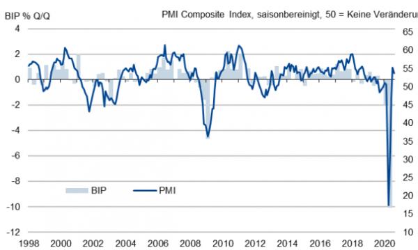 Deutsche Wirtschaft expandiert weiter, doch der Aufschwung verliert leicht an Dynamik