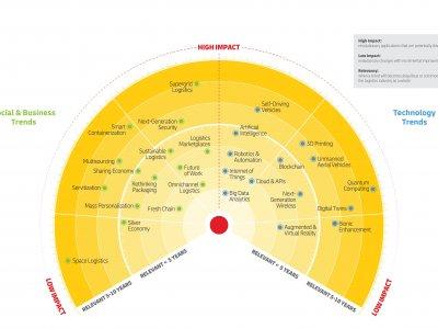 DHL Logistics Trend Radar enthüllt Trends, die die Zukunft der Logistik prägen werden
