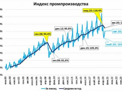 Российское промпроизводство в августе упало на 7,2 проц., но цены производителей уже улучшаются