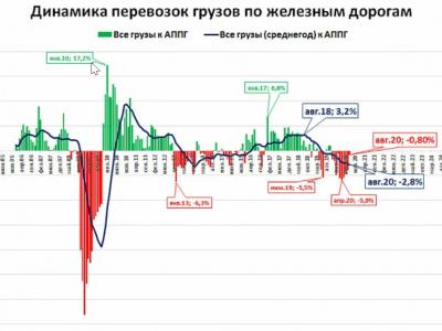 Перевозки грузов в России. Падение начало прекратится