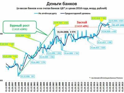 Какой показатель лучше других объясняет экономический застой в России