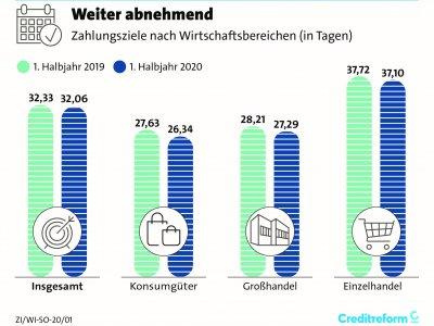 Creditreform Zahlungsindikator Deutschland – Sommer 2020