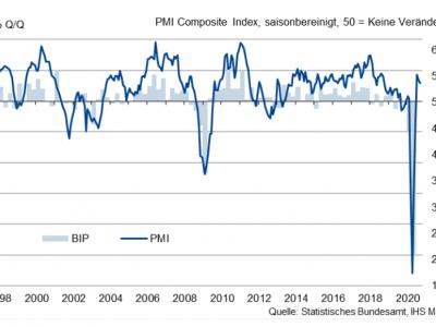 Deutschland auf Wachstumskurs, Eurozone stagniert
