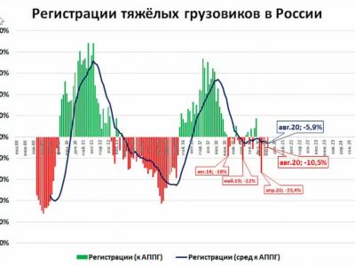Российский рынок грузовиков в августе 2020 г.: падение на 11 проц.
