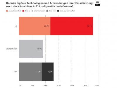 Neue eco Umfrage: Verbesserte Klimabilanz durch digitale Lösungen