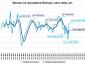 Мировая экономика: рост новых заказов на грузовики это признаки выхода из кризиса