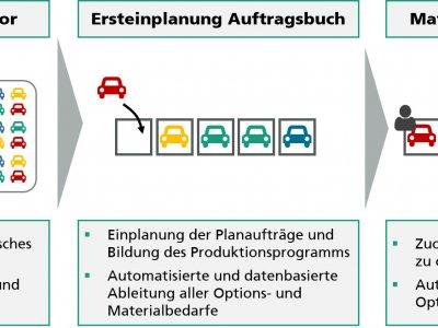 KI organisiert Auftragsabwicklung eines bekannten Automobilherstellers