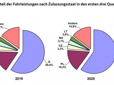 BAG präsentiert die Ergebnisse der ersten drei Quartale 2020