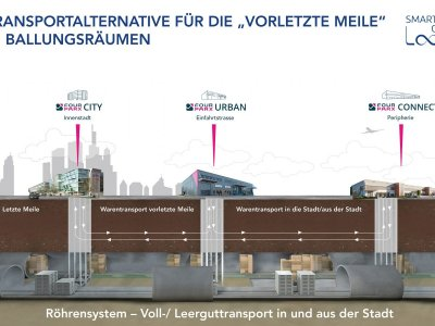 Smart City Loop geht in die Planungsphase