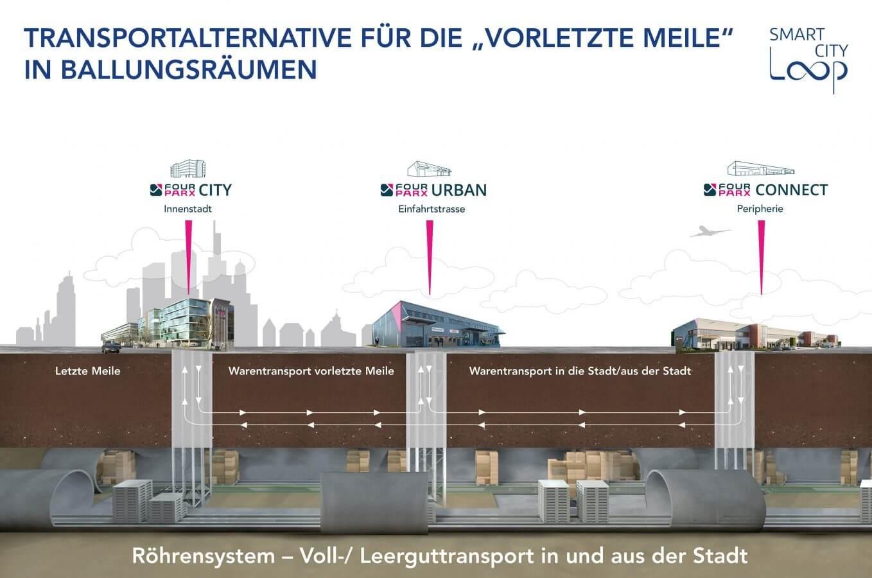 Smart City Loop geht in die Planungsphase