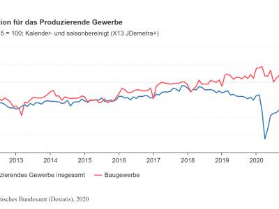 Produktion in der Automobilindustrie steigt wieder langsam an