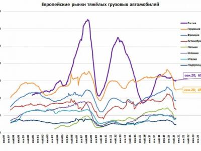 Экономический вес России и Китая на рынке тяжелых грузовиков. Страны показывают рост