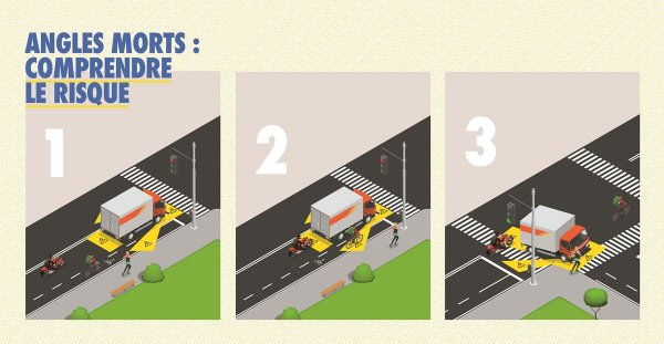 Here's the new official French guidelines on lorry blind spot stickers