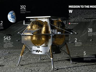 Эта курьерская компания не знает границ. Она доставит грузы на… Луну, преодолевая 384,5 тыс. километров