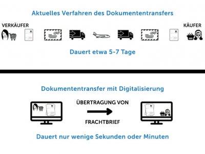 Wie man durch Digitalisierung Kosteneinsparungen im Transport erzielen kann