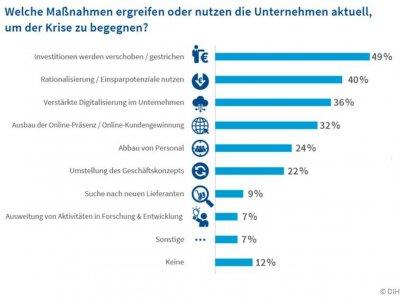 Deutschen Unternehmen bricht die Nachfrage weg